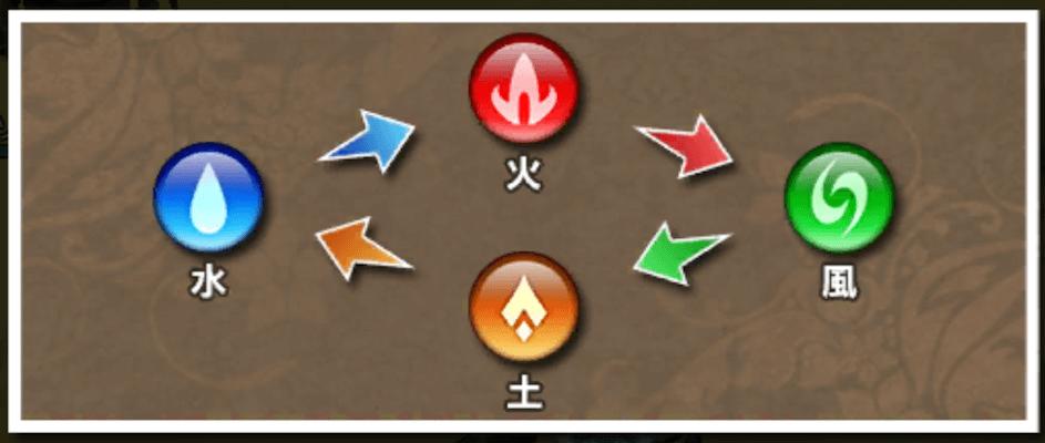 4属性相関図